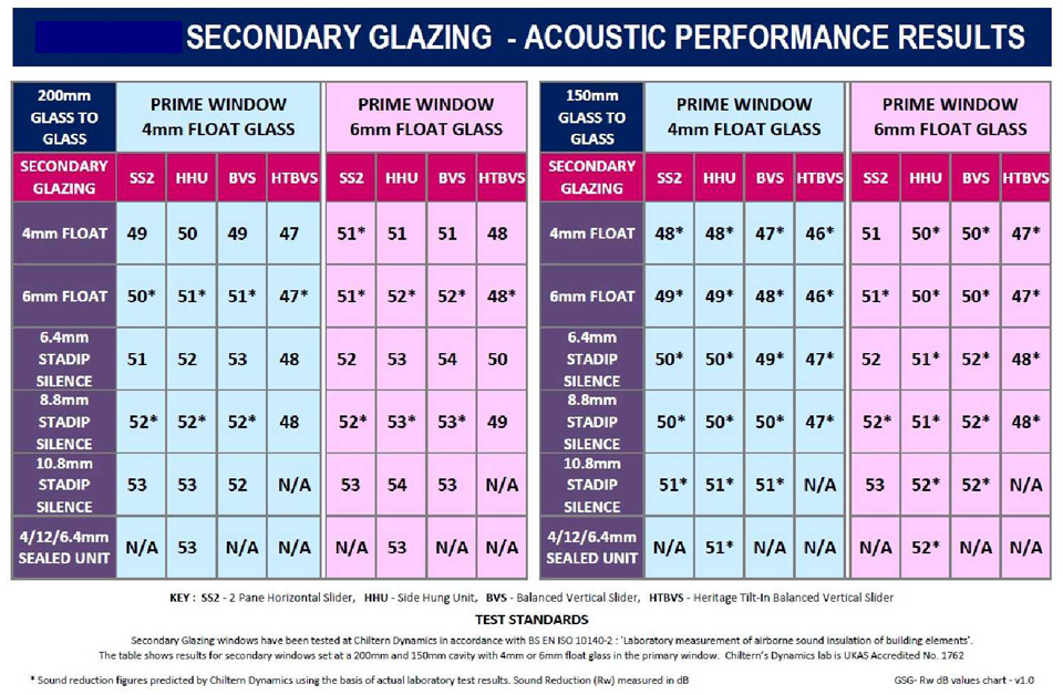 Secondary glazing noise reduction results