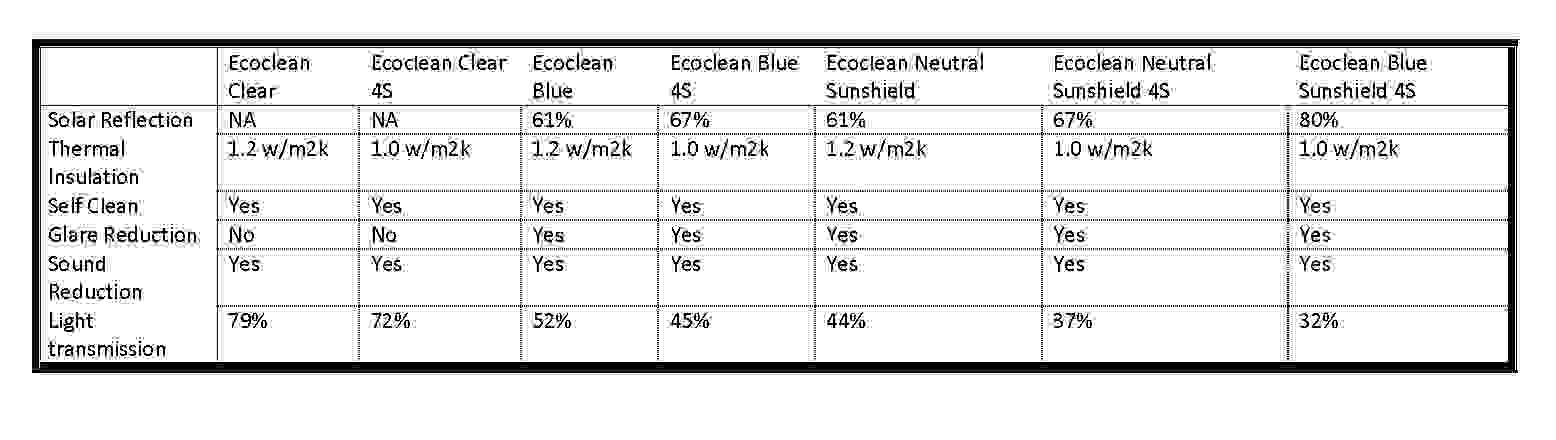 Affordable Aluminium Roof Lantern,  Ecoclean Blue Glass